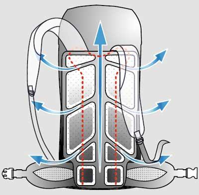 Sistema de suspensión Proflex en mochilas Vaude