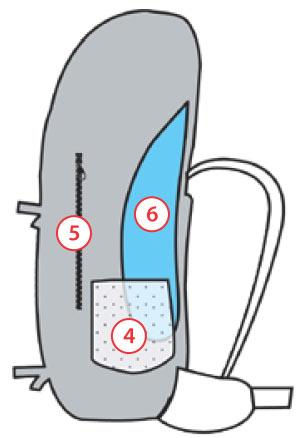 Zonas de carga de una mochila de montaña