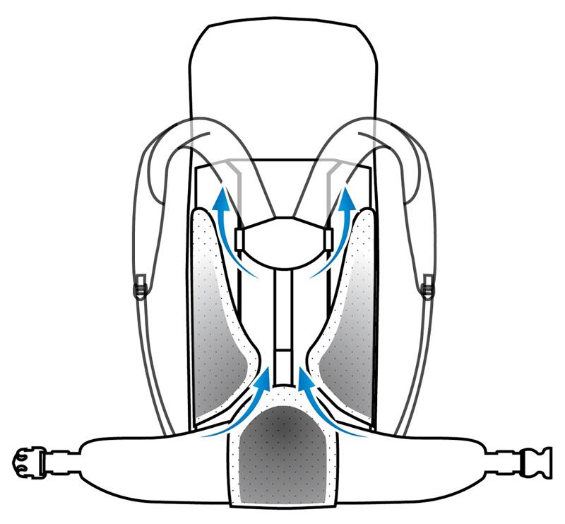 Sistema de suspensión Tergolight en mochilas Vaude