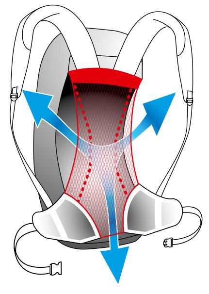 Sistema de suspensión Aeroflex en mochilas Vaude